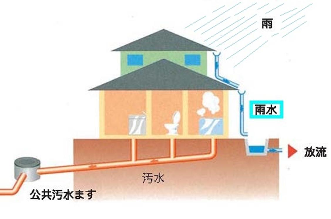 雨水は下水道に流さないで - 飯田市ホームページ