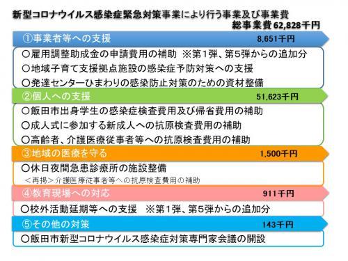 コロナ 飯田 市 長野県内新たに61人感染 累計1900人台…急増の飯田市「接待伴う飲食店」で拡大