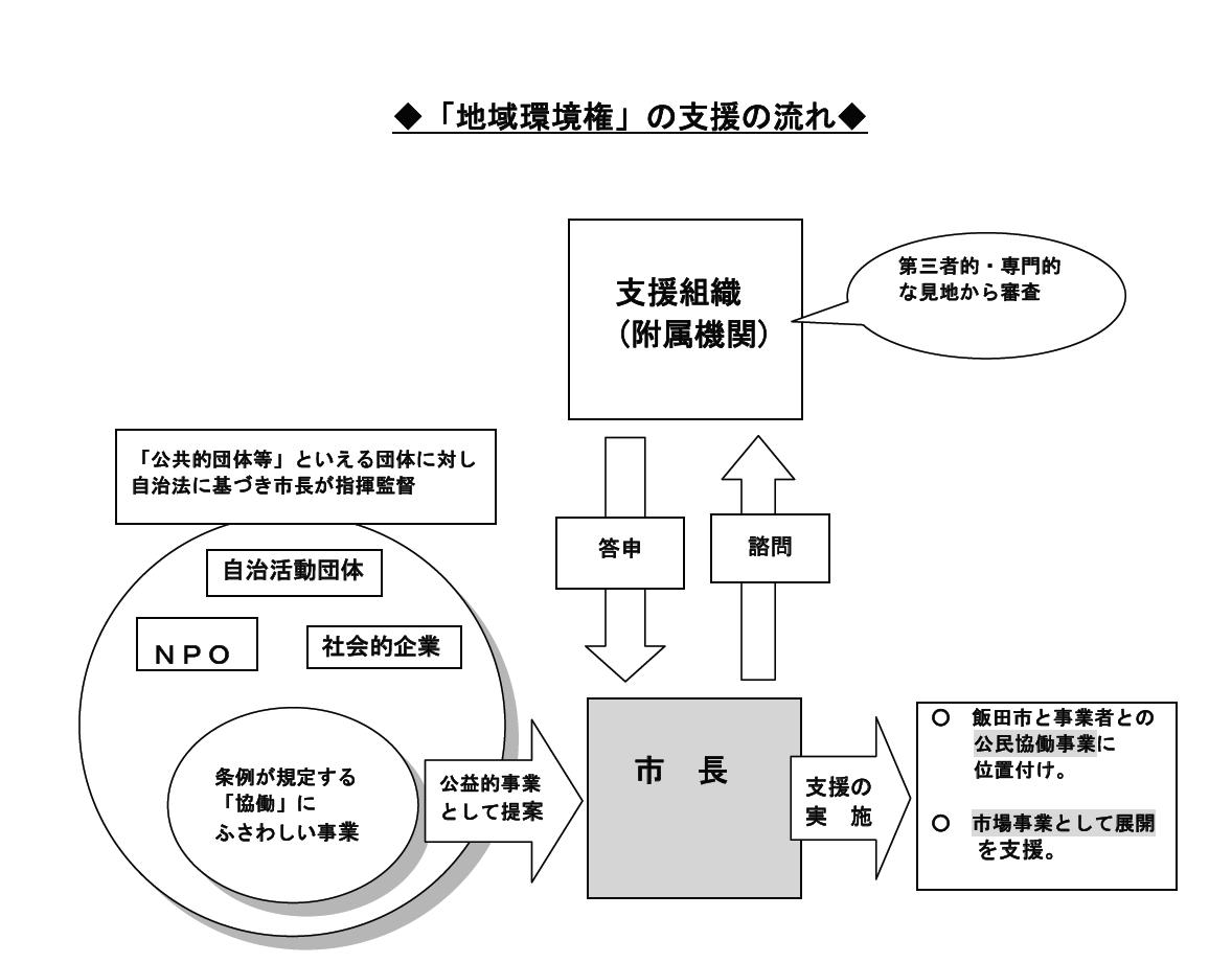 新条例の概要とQ&A - 飯田市ホ...
